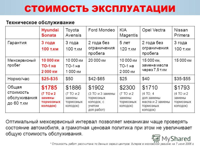 СТОИМОСТЬ ЭКСПЛУАТАЦИИ Hyundai Sonata Toyota Avensis Ford MondeoKIA Magentis Opel VectraNissan Primera Гарантия3 года 100 т.км 3 года 100 т.км 2 года без ограничения пробега 5 лет 120 т.км 2 года без ограничения пробега 3 года 100 т.км Межсервисный п