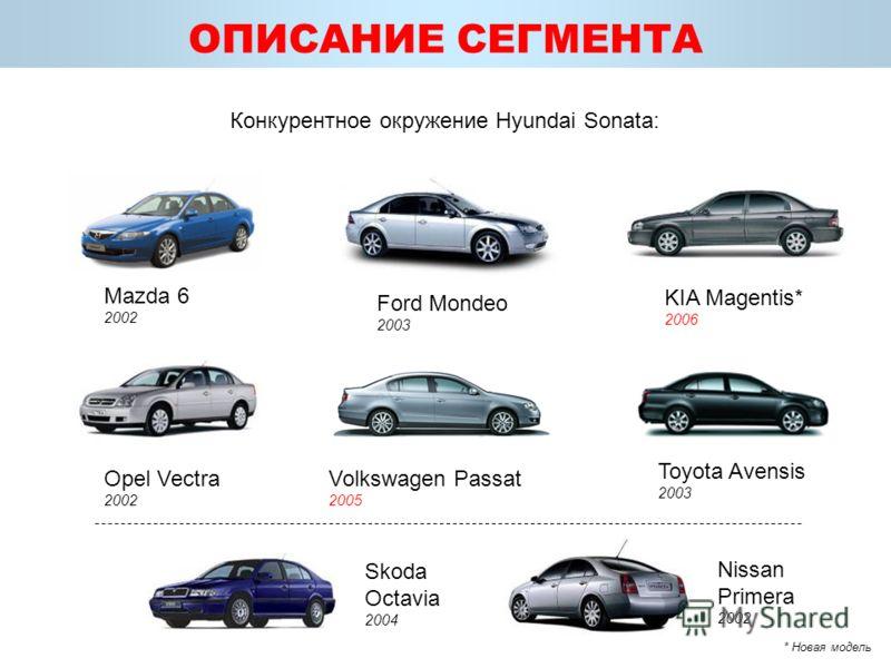 ОПИСАНИЕ СЕГМЕНТА Конкурентное окружение Hyundai Sonata: Mazda 6 2002 Ford Mondeo 2003 Toyota Avensis 2003 Opel Vectra 2002 Volkswagen Passat 2005 KIA Magentis* 2006 Skoda Octavia 2004 Nissan Primera 2002 * Новая модель