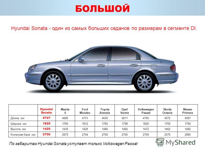 БОЛЬШОЙ Hyundai Sonata - один из самых больших седанов по размерам в сегменте DI. Hyundai Sonata Mazda 6 Ford Mondeo Toyota Avensis Opel Vectra Volkswagen Passat Skoda Octavia Nissan Primera Длина, мм 4747 4680473146304611476545724567 Ширина, мм 1820