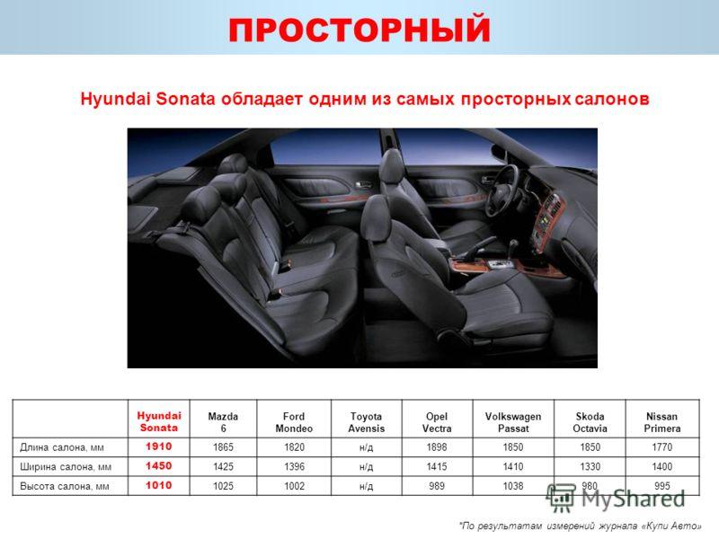 ПРОСТОРНЫЙ Hyundai Sonata обладает одним из самых просторных салонов Hyundai Sonata Mazda 6 Ford Mondeo Toyota Avensis Opel Vectra Volkswagen Passat Skoda Octavia Nissan Primera Длина салона, мм 1910 18651820н/д18981850 1770 Ширина салона, мм 1450 14