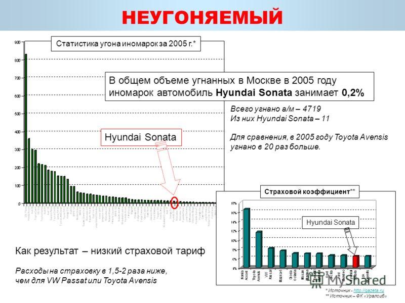 Hyundai Sonata Статистика угона иномарок за 2005 г.* НЕУГОНЯЕМЫЙ В общем объеме угнанных в Москве в 2005 году иномарок автомобиль Hyundai Sonata занимает 0,2% Всего угнано а/м – 4719 Из них Hyundai Sonata – 11 Для сравнения, в 2005 году Toyota Avensi