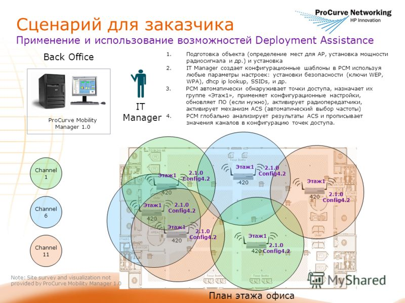 Сценарий для заказчика Применение и использование возможностей Deployment Assistance IT Manager План этажа офиса 420 Channel 1 Channel 6 Channel 11 Back Office ProCurve Mobility Manager 1.0 Note: Site survey and visualization not provided by ProCurve