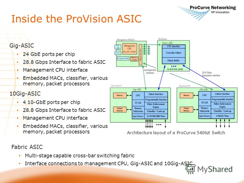 Inside the ProVision ASIC Gig-ASIC 24 GbE ports per chip 28.8 Gbps Interface to fabric ASIC Management CPU interface Embedded MACs, classifier, various memory, packet processors 10Gig-ASIC 4 10-GbE ports per chip 28.8 Gbps Interface to fabric ASIC Ma