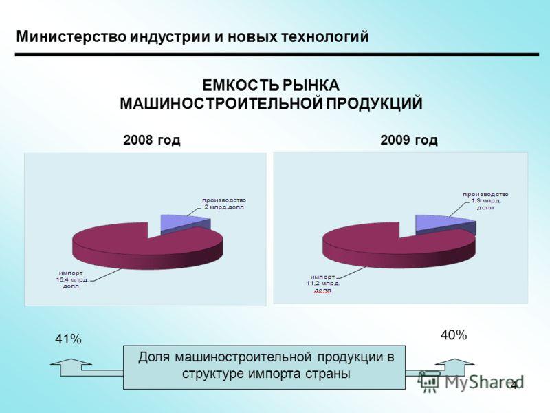 ЕМКОСТЬ РЫНКА МАШИНОСТРОИТЕЛЬНОЙ ПРОДУКЦИЙ Доля машиностроительной продукции в структуре импорта страны 41% 40% 2008 год2009 год 4 Министерство индустрии и новых технологий