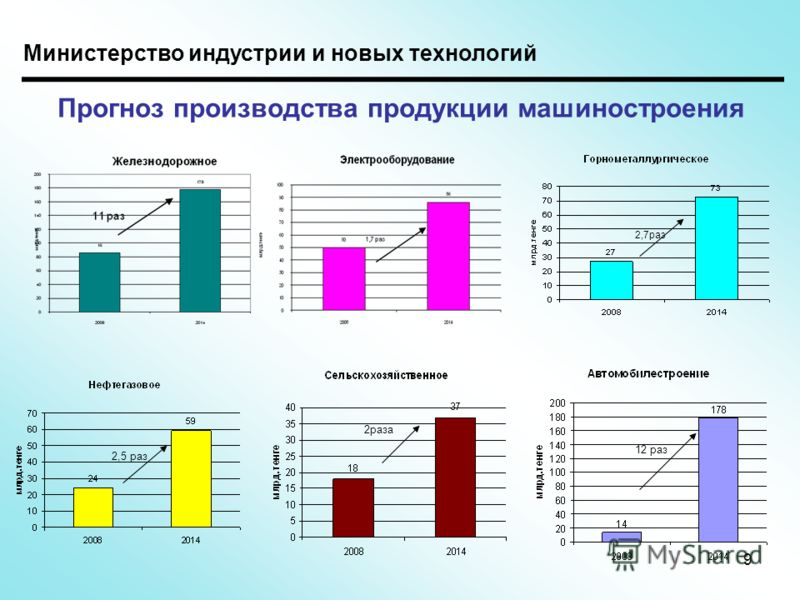 Прогноз производства продукции машиностроения 2,7раз 2,5 раз 2раза 12 раз 9 Министерство индустрии и новых технологий