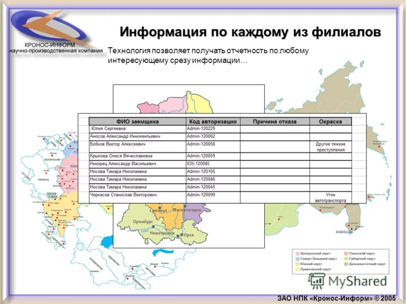 ЗАО НПК «Кронос-Информ» ® 2005 Информация по каждому из филиалов Технология позволяет получать отчетность по любому интересующему срезу информации…