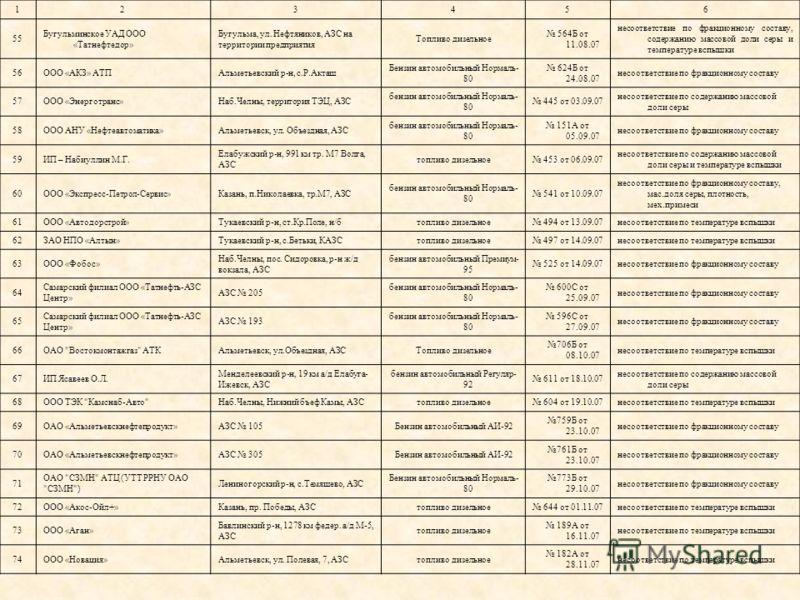 123456 55 Бугульминское УАД ООО «Татнефтедор» Бугульма, ул. Нефтяников, АЗС на территории предприятия Топливо дизельное 564Б от 11.08.07 несоответствие по фракционному составу, содержанию массовой доли серы и температуре вспышки 56ООО «АКЗ» АТПАльмет