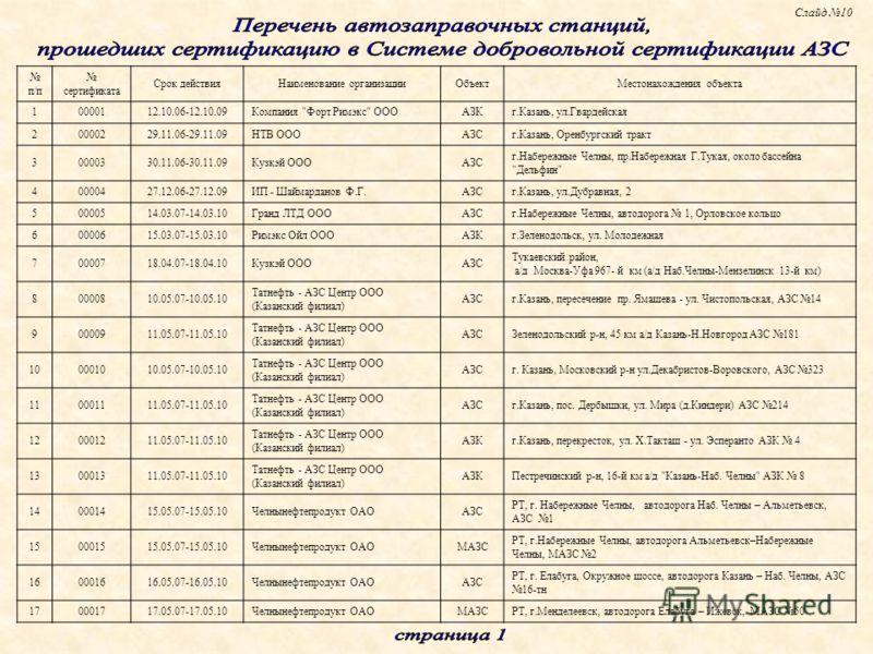 п/п сертификата Срок действияНаименование организацииОбъектМестонахождения объекта 10000112.10.06-12.10.09Компания