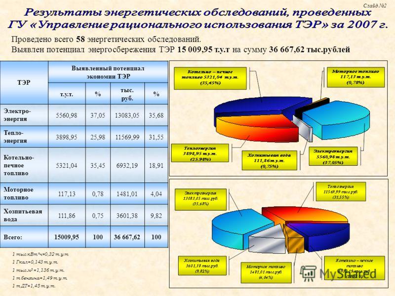1 тыс.кВт*ч=0,32 т.у.т 1 Гкал=0,143 т.у.т. 1 тыс.м 3 =1,136 т.у.т. 1 т бензина=1,49 т.у.т. 1 т ДТ=1,45 т.у.т. Проведено всего 58 энергетических обследований. Выявлен потенциал энергосбережения ТЭР 15 009,95 т.у.т на сумму 36 667,62 тыс.рублей Слайд 2
