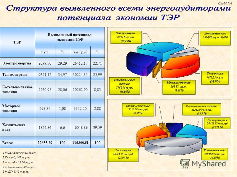 1 тыс.кВт*ч=0,32 т.у.т 1 Гкал=0,143 т.у.т. 1 тыс.м 3 =1,136 т.у.т. 1 т бензина=1,49 т.у.т. 1 т ДТ=1,45 т.у.т. Слайд 3 ТЭР Выявленный потенциал экономии ТЭР т.у.т.%тыс.руб% Электроэнергия8099,5029,2926412,1722,71 Теплоэнергия9671,1234,9730224,3525,99