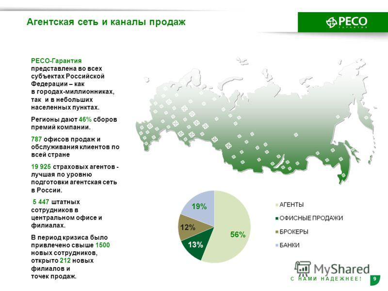 9С Н А М И Н А Д Е Ж Н Е Е ! РЕСО-Гарантия представлена во всех субъектах Российской Федерации – как в городах-миллионниках, так и в небольших населенных пунктах. Регионы дают 46% сборов премий компании. 787 офисов продаж и обслуживания клиентов по в