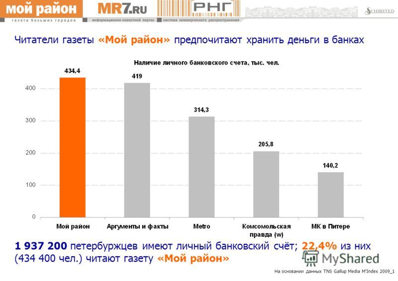 На основании данных TNS Gallup Media M'Index 2009_1 Читатели газеты «Мой район» предпочитают хранить деньги в банках 1 937 200 петербуржцев имеют личный банковский счёт; 22,4% из них (434 400 чел.) читают газету «Мой район»