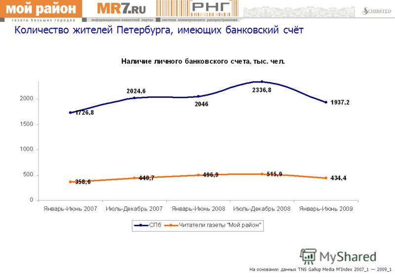 На основании данных TNS Gallup Media M'Index 2007_1 2009_1 Количество жителей Петербурга, имеющих банковский счёт