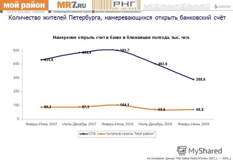 Количество жителей Петербурга, намеревающихся открыть банковский счёт На основании данных TNS Gallup Media M'Index 2007_1 2009_1