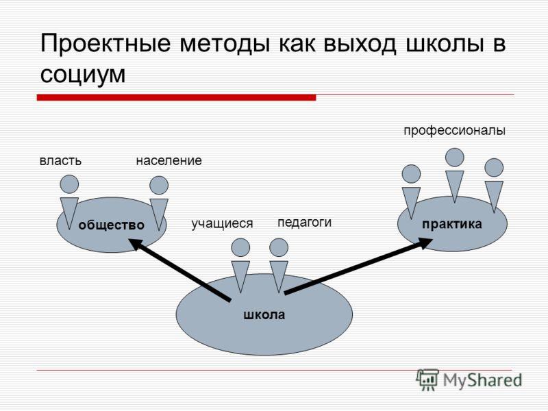 Проектные методы как выход школы в социум школа общество практика учащиеся педагоги властьнаселение профессионалы