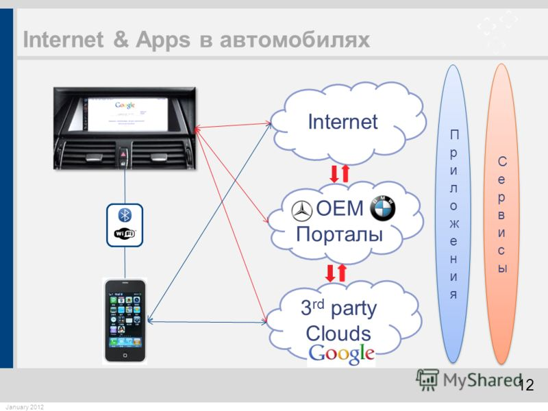 12 January 2012 Internet & Apps в автомобилях 3 rd party Clouds OEM Порталы Internet