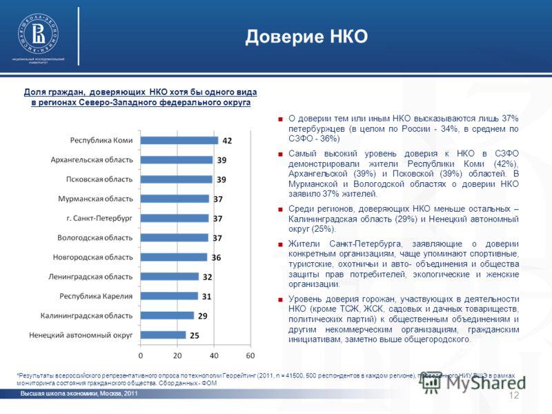 Высшая школа экономики, Москва, 2011 фото Доверие НКО 12 Доля граждан, доверяющих НКО хотя бы одного вида в регионах Северо-Западного федерального округа О доверии тем или иным НКО высказываются лишь 37% петербуржцев (в целом по России - 34%, в средн