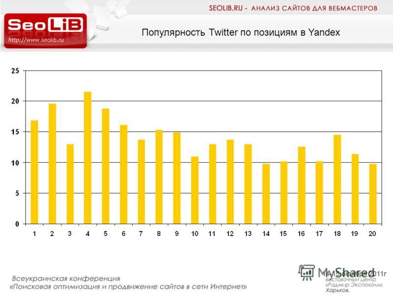Популярность Twitter по позициям в Yandex
