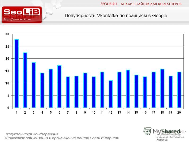 Популярность Vkontatke по позициям в Google