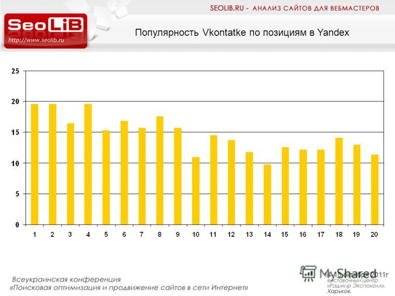 Популярность Vkontatke по позициям в Yandex