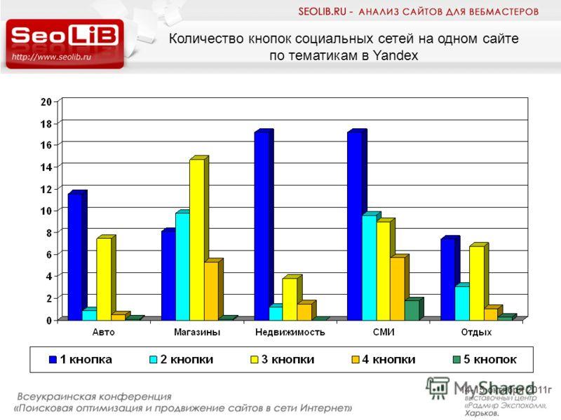 Количество кнопок социальных сетей на одном сайте по тематикам в Yandex
