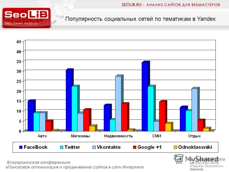 Популярность социальных сетей по тематикам в Yandex
