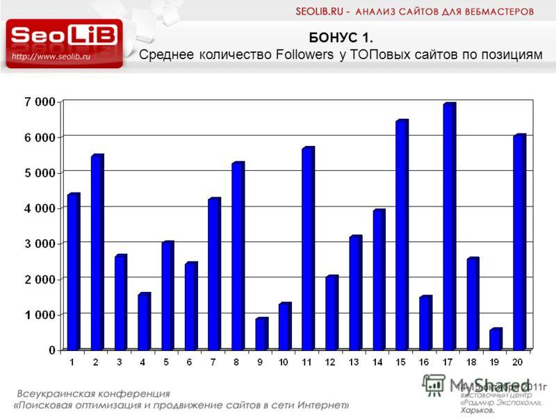 БОНУС 1. Среднее количество Followers у ТОПовых сайтов по позициям