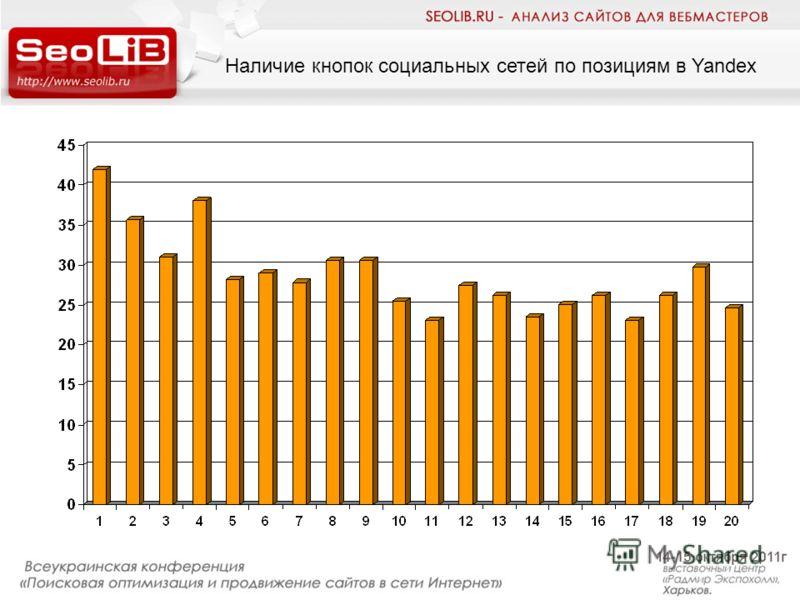 Наличие кнопок социальных сетей по позициям в Yandex