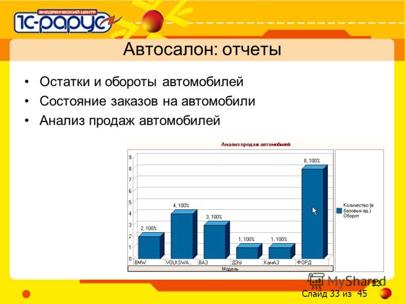 Слайд 33 из 45 33 Остатки и обороты автомобилей Состояние заказов на автомобили Анализ продаж автомобилей Автосалон: отчеты