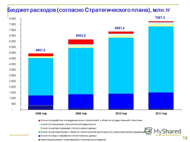 13 Бюджет расходов (согласно Стратегического плана), млн.тг 4951,0 6003,2 6691,4 7567,3