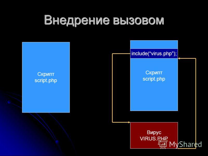 Внедрение вызовом Скрипт script.php Скрипт script.php Вирус VIRUS.PHP include(virus.php);