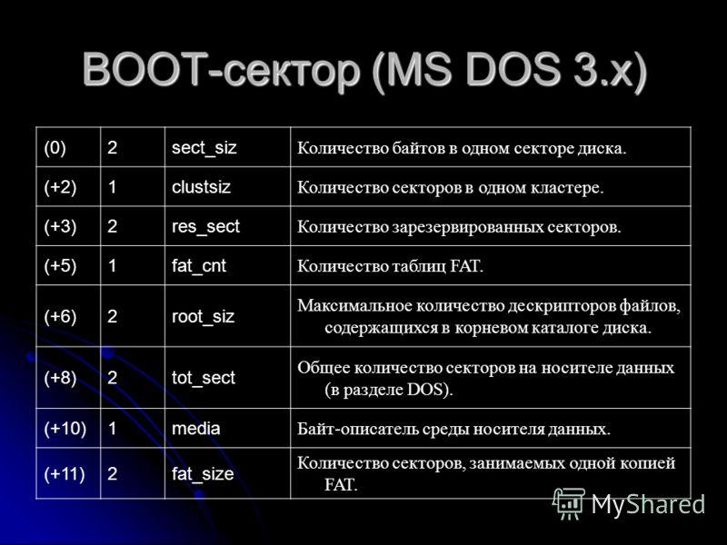 ВООТ-сектор (MS DOS 3.х) (0)2sect_siz Количество байтов в одном секторе диска. (+2)1clustsiz Количество секторов в одном кластере. (+3)2res_sect Количество зарезервированных секторов. (+5)1fat_cnt Количество таблиц FAT. (+6)2root_siz Максимальное кол