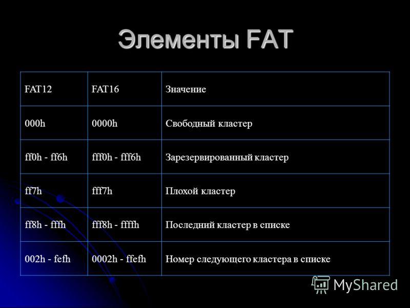 Элементы FAT FAT12FAT16Значение 000h0000hСвободный кластер ff0h - ff6hfff0h - fff6hЗарезервированный кластер ff7hfff7hПлохой кластер ff8h - fffhfff8h - ffffhПоследний кластер в списке 002h - fefh0002h - ffefhНомер следующего кластера в списке