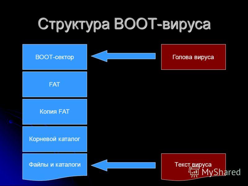 Структура BOOT-вируса ВООТ-сектор FAT Копия FAT Корневой каталог Файлы и каталоги Голова вируса Текст вируса