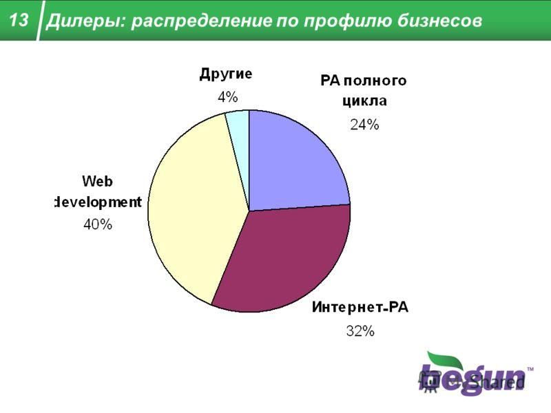 Дилеры: распределение по профилю бизнесов 13