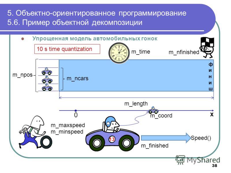 Упрощенная модель автомобильных гонок 5. Объектно-ориентированное программирование 5.6. Пример объектной декомпозиции m_length m_npos 13 m_ncars m_time финишфиниш m_nfinished 0 x m_maxspeed m_minspeed m_coord m_finished Speed() 10 s time quantization