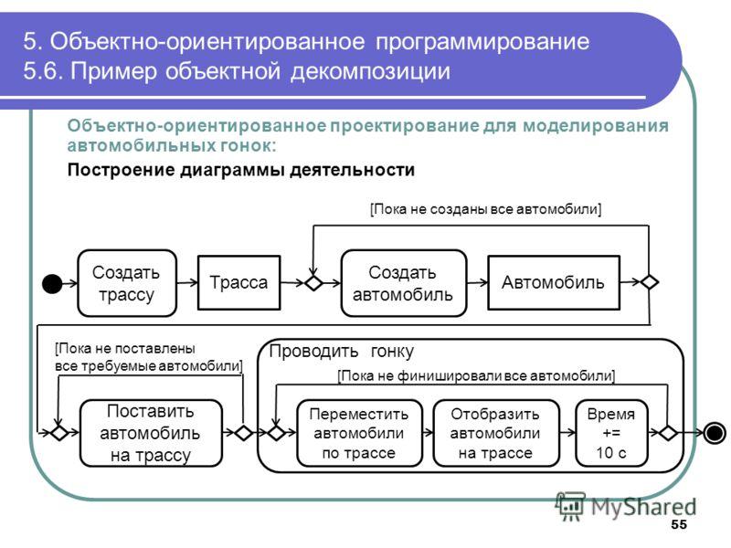 Объектно-ориентированное проектирование для моделирования автомобильных гонок: Построение диаграммы деятельности 5. Объектно-ориентированное программирование 5.6. Пример объектной декомпозиции 55 Создать трассу Трасса Создать автомобиль Автомобиль [П
