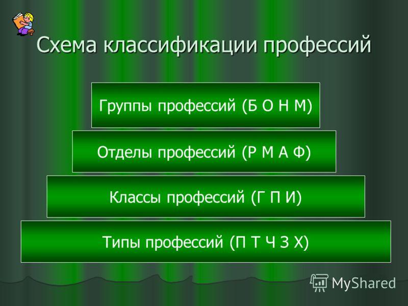 Схема классификации профессий Типы профессий (П Т Ч З Х) Классы профессий (Г П И) Отделы профессий (Р М А Ф) Группы профессий (Б О Н М)