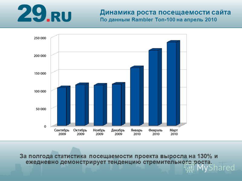 Динамика роста посещаемости сайта По данным Rambler Топ-100 на апрель 2010 За полгода статистика посещаемости проекта выросла на 130% и ежедневно демонстрирует тенденцию стремительного роста.