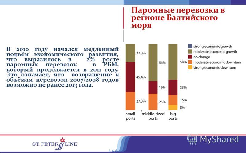 В 2010 году начался медленный подъём экономического развития, что выразилось в 2% росте паромных перевозок в РБМ, который продолжается в 2011 году. Это означает, что возвращение к объёмам перевозок 2007/2008 годов возможно не ранее 2013 года. Паромны
