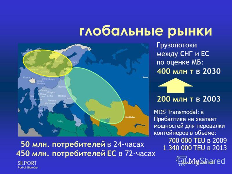 SILPORT Port of Sillamäe www.silport.ee глобальные рынки 50 млн. потребителей в 24-часах 450 млн. потребителей ЕС в 72-часах Грузопотоки между СНГ и ЕС по оценке МБ: 400 млн т в 2030 200 млн т в 2003 MDS Transmodal: в Прибалтике не хватает мощностей