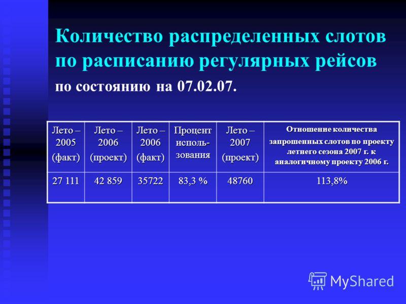 Количество распределенных слотов по расписанию регулярных рейсов по состоянию на 07.02.07. Лето – 2005 (факт) Лето – 2006 (проект) (факт) Процент исполь- зования Лето – 2007 (проект) Отношение количества запрошенных слотов по проекту летнего сезона 2
