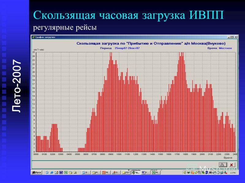 Лето-2007 Скользящая часовая загрузка ИВПП регулярные рейсы