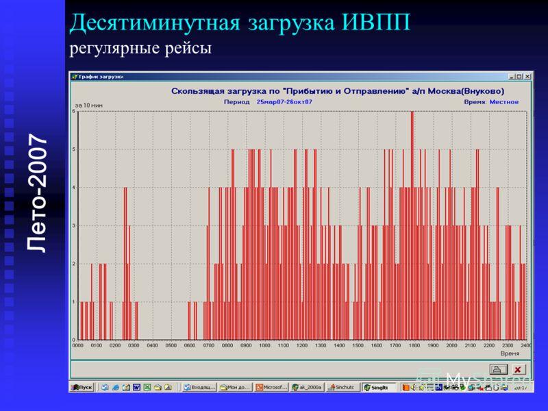 Десятиминутная загрузка ИВПП регулярные рейсы Лето-2007