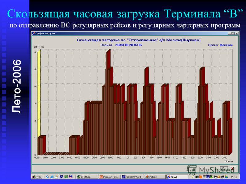 Скользящая часовая загрузка Терминала B по отправлению ВС регулярных рейсов и регулярных чартерных программ Лето-2006