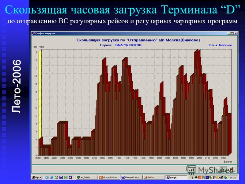 Скользящая часовая загрузка Терминала D по отправлению ВС регулярных рейсов и регулярных чартерных программ Лето-2006