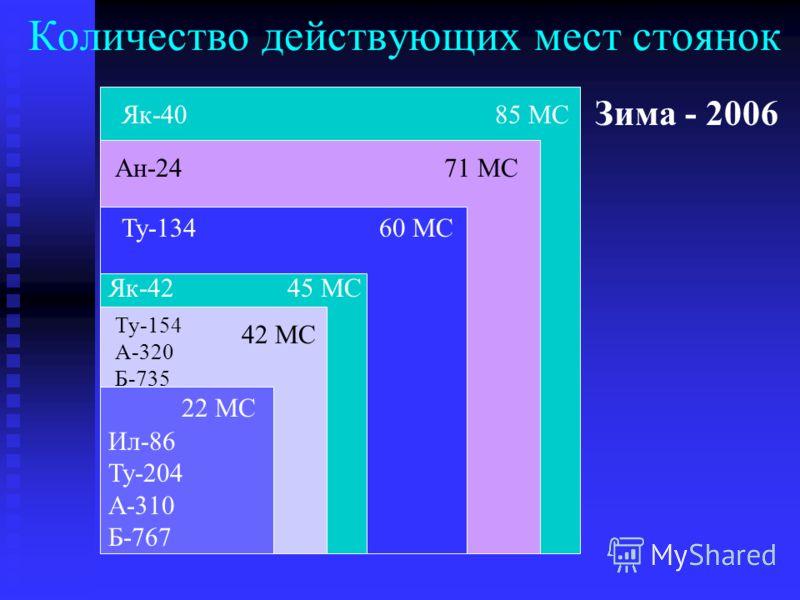 Количество действующих мест стоянок Як-40 85 МС Ан-24 71 МС Ил-86 Ту-204 А-310 Б-767 Ту-134 60 МС Як-42 45 МС Ту-154 А-320 Б-735 22 МС 42 МС Зима - 2006