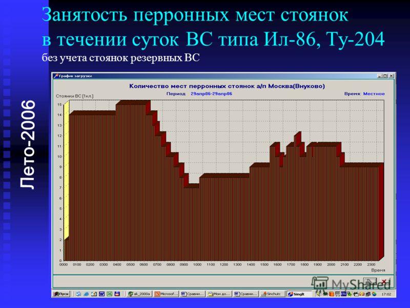 Занятость перронных мест стоянок в течении суток ВС типа Ил-86, Ту-204 без учета стоянок резервных ВС Лето-2006