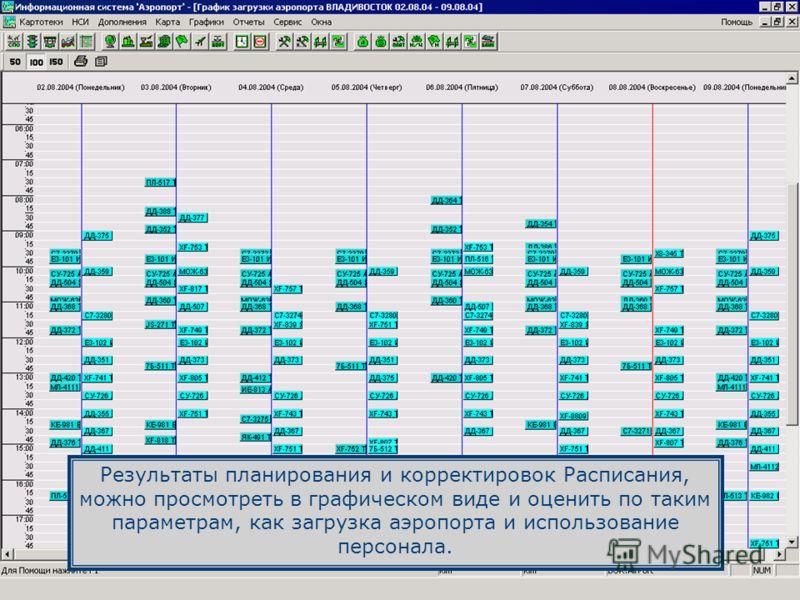Результаты планирования и корректировок Расписания, можно просмотреть в графическом виде и оценить по таким параметрам, как загрузка аэропорта и использование персонала.