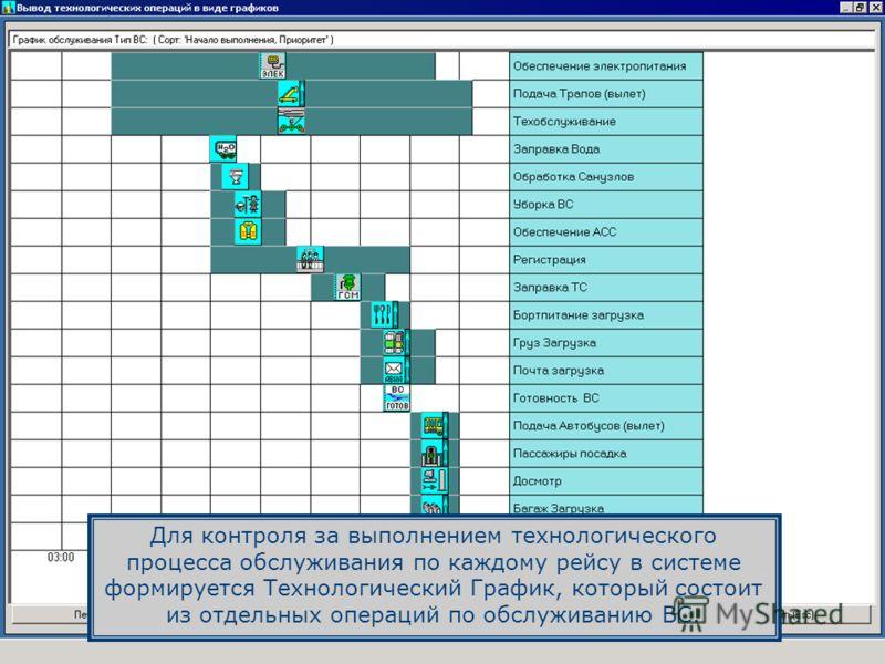 Для контроля за выполнением технологического процесса обслуживания по каждому рейсу в системе формируется Технологический График, который состоит из отдельных операций по обслуживанию ВС.